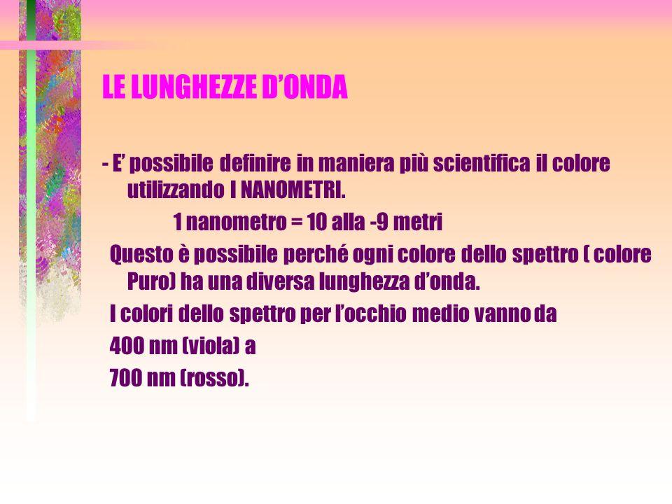 LE LUNGHEZZE D'ONDA - E' possibile definire in maniera più scientifica il colore utilizzando I NANOMETRI.
