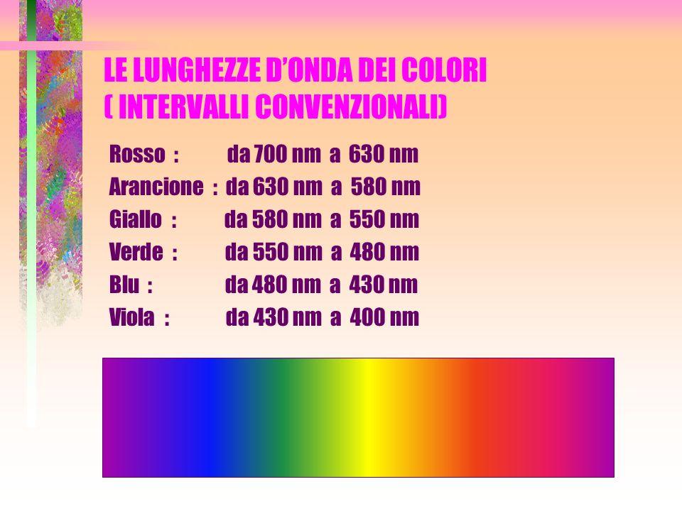 LE LUNGHEZZE D'ONDA DEI COLORI ( INTERVALLI CONVENZIONALI)