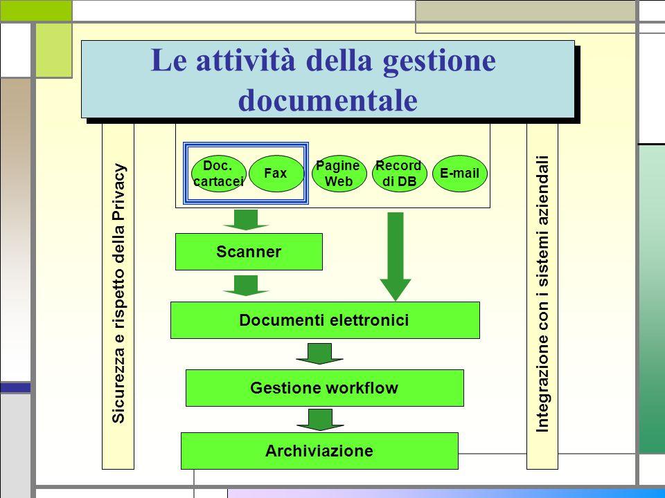 Le attività della gestione documentale