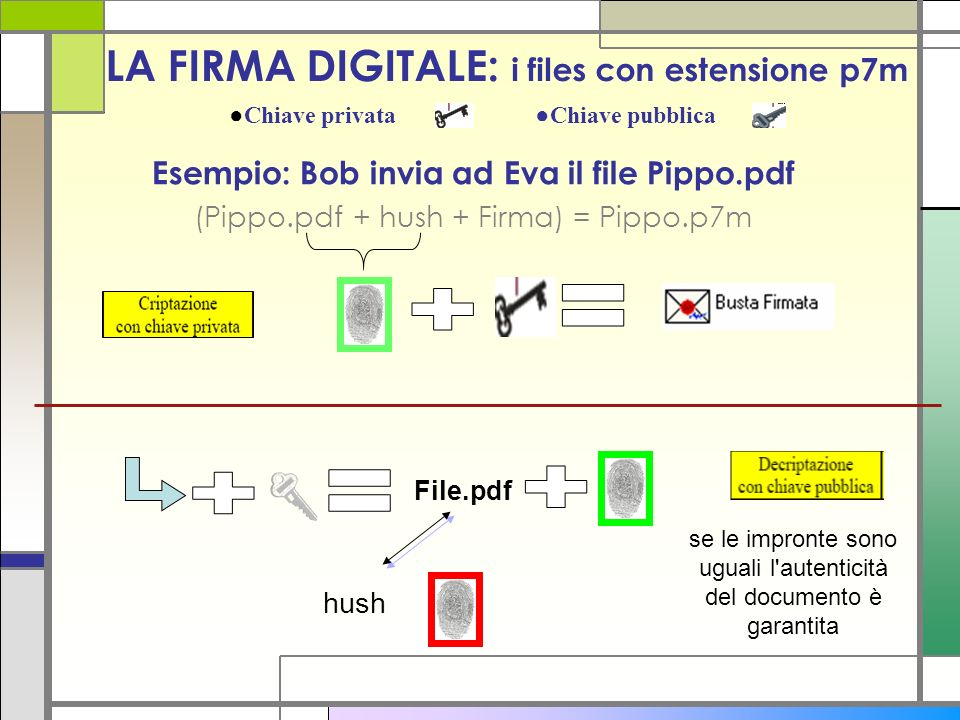LA FIRMA DIGITALE: i files con estensione p7m