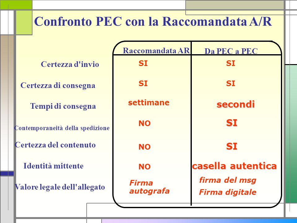 Confronto PEC con la Raccomandata A/R