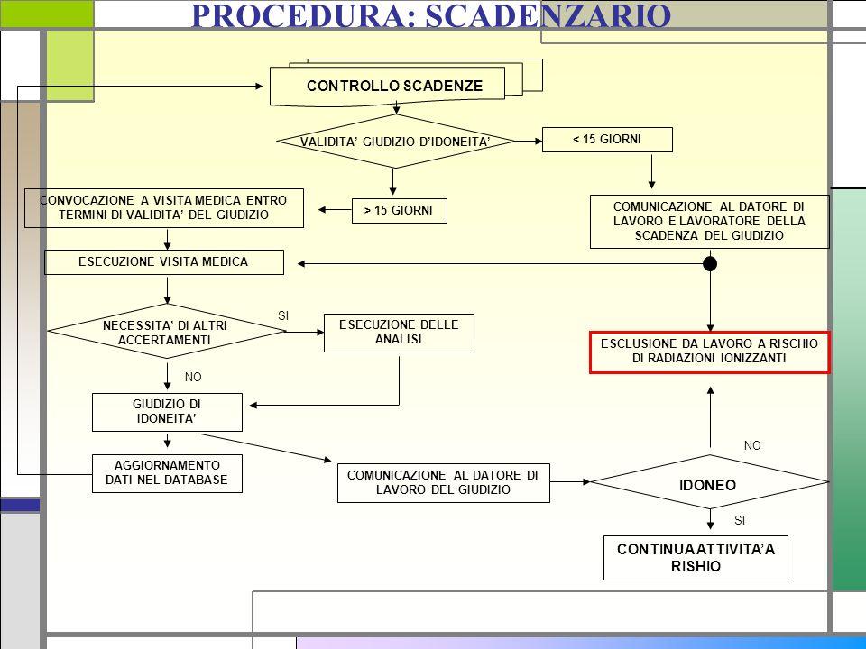 PROCEDURA: SCADENZARIO