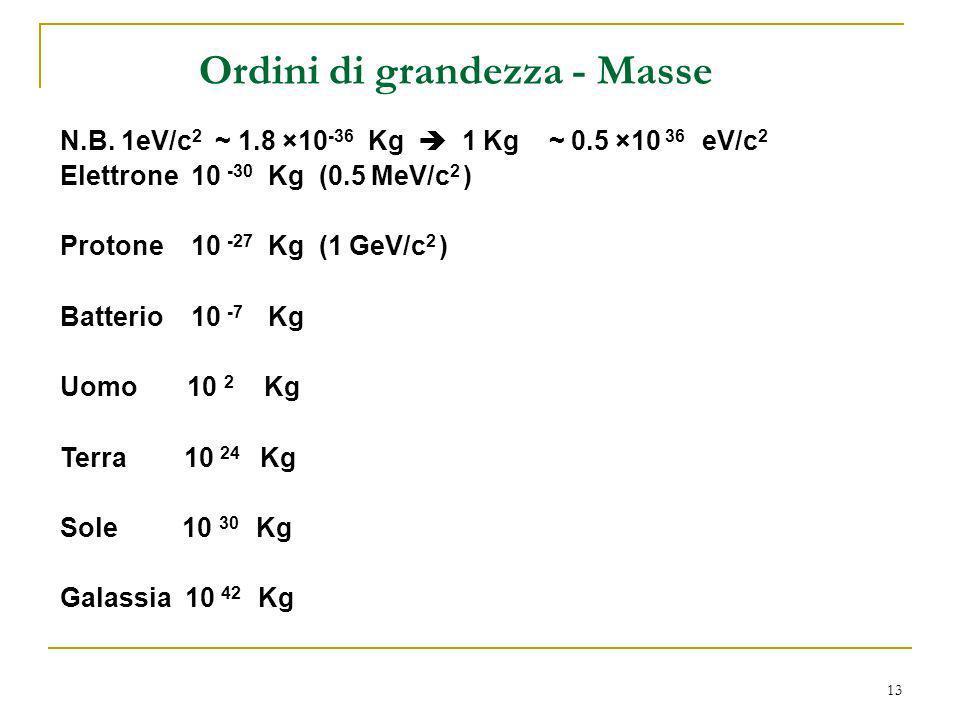 Ordini di grandezza - Masse