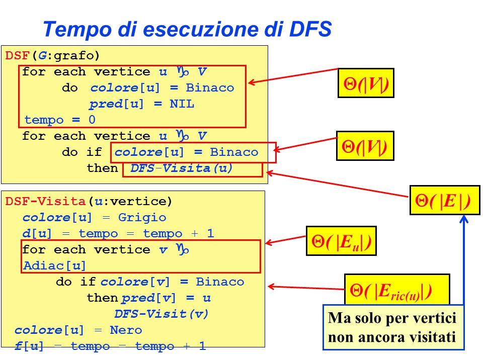 Tempo di esecuzione di DFS