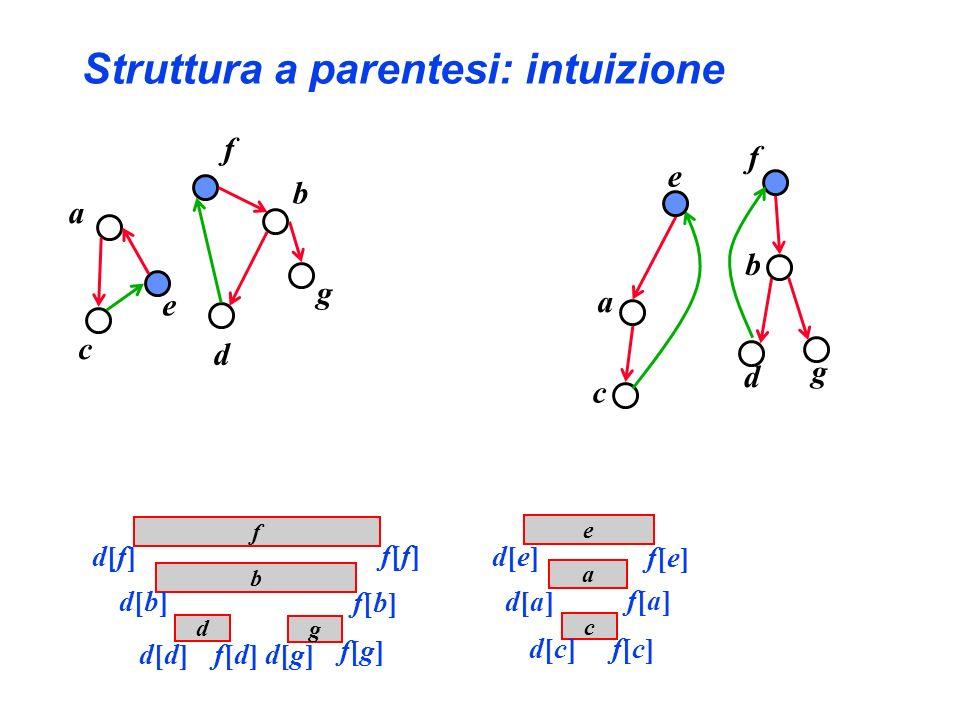 Struttura a parentesi: intuizione