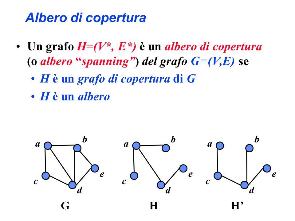 Albero di copertura Un grafo H=(V*, E*) è un albero di copertura (o albero spanning ) del grafo G=(V,E) se.