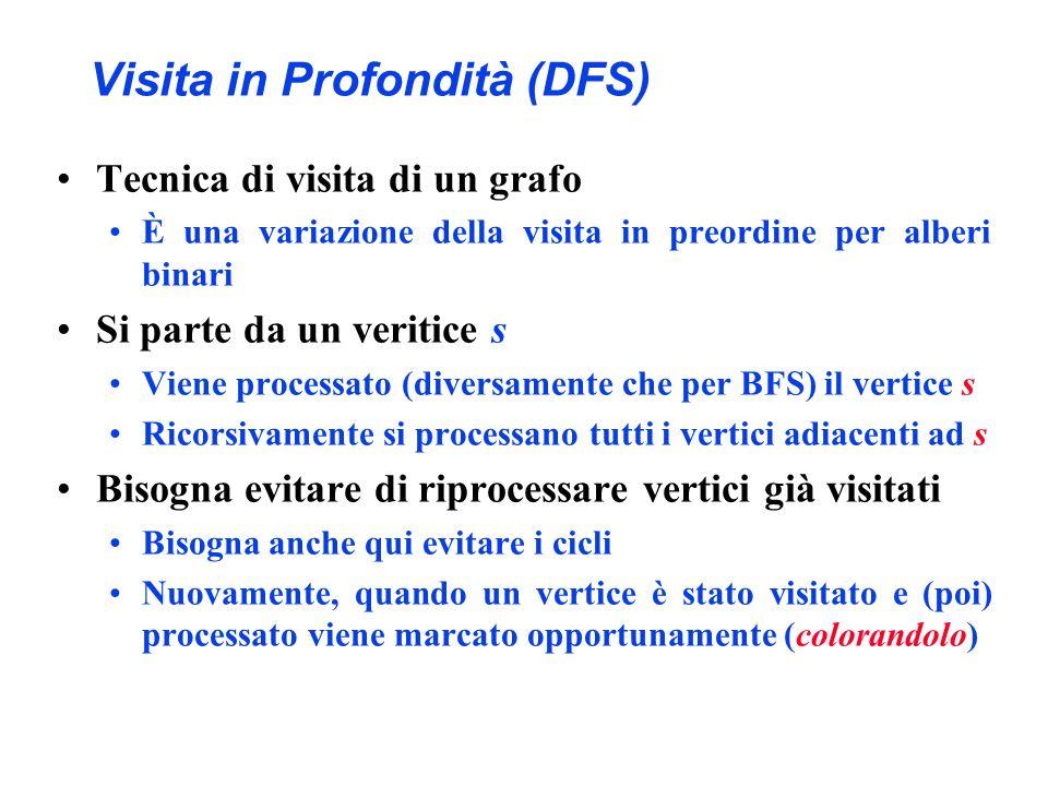 Visita in Profondità (DFS)