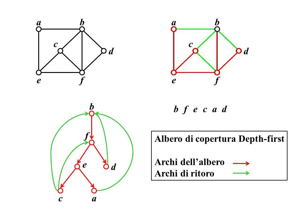 b a. c. e. f. d. b. a. c. e. f. d. b. b. a. c. e. f. d. f. Albero di copertura Depth-first.