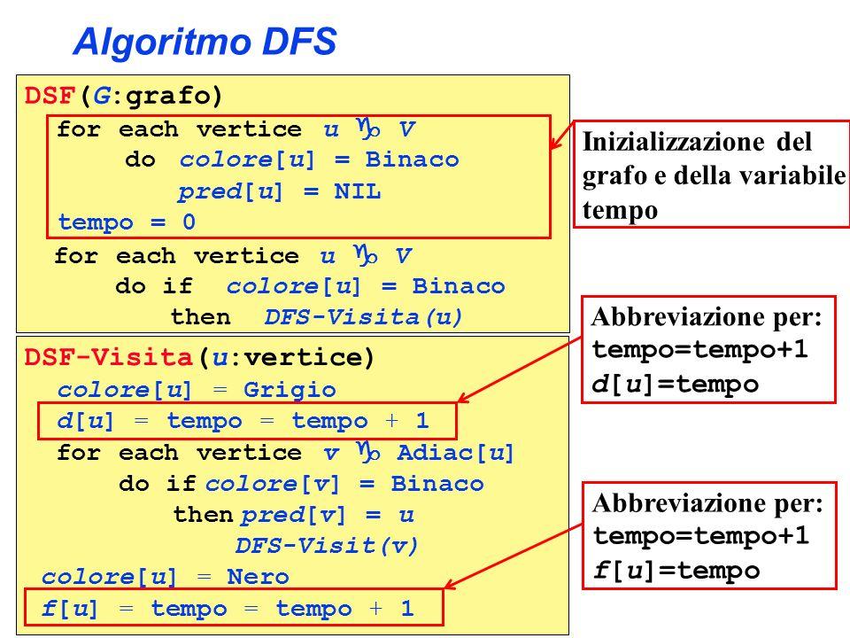 Algoritmo DFS DSF(G:grafo) Inizializzazione del