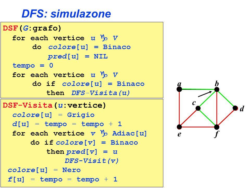DFS: simulazone DSF(G:grafo) b a c e f d DSF-Visita(u:vertice)