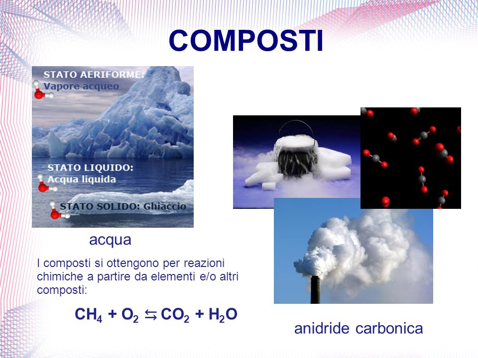 COMPOSTI acqua CH4 + O2 ⇆ CO2 + H2O anidride carbonica