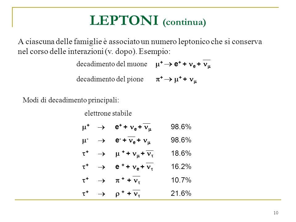 LEPTONI (continua) A ciascuna delle famiglie è associato un numero leptonico che si conserva nel corso delle interazioni (v. dopo). Esempio: