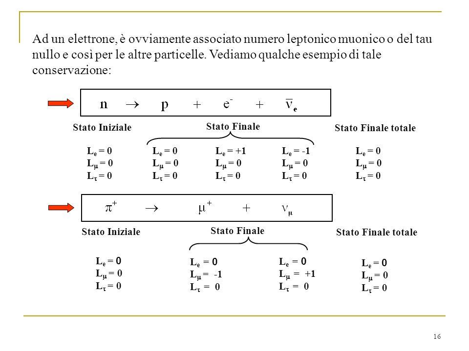 Ad un elettrone, è ovviamente associato numero leptonico muonico o del tau nullo e così per le altre particelle. Vediamo qualche esempio di tale conservazione: