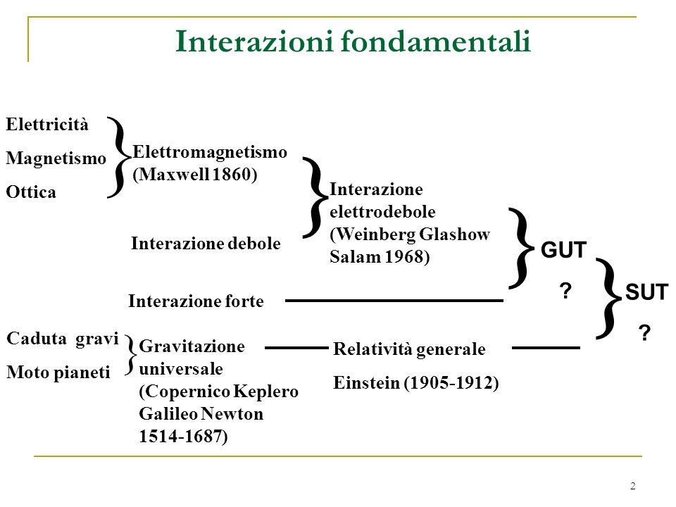 } Interazioni fondamentali GUT SUT Elettricità Magnetismo Ottica