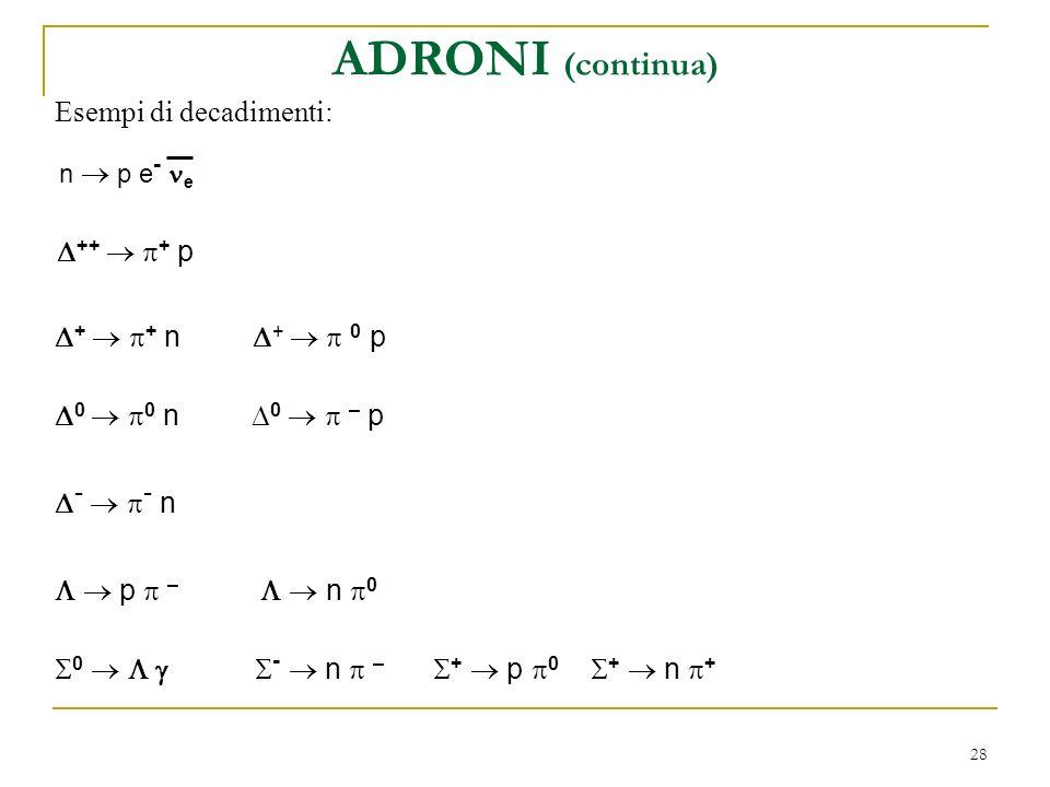 ADRONI (continua) Esempi di decadimenti: D++  p+ p