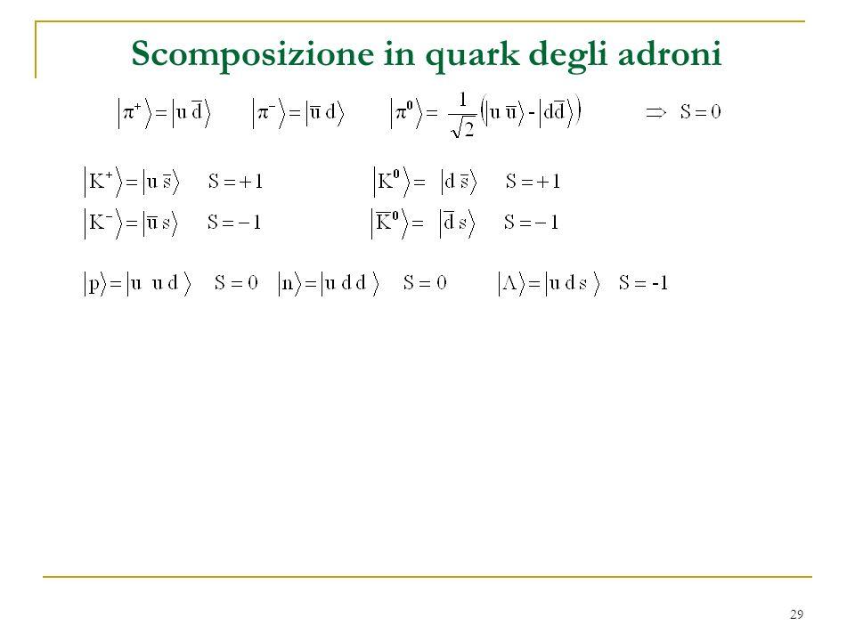 Scomposizione in quark degli adroni
