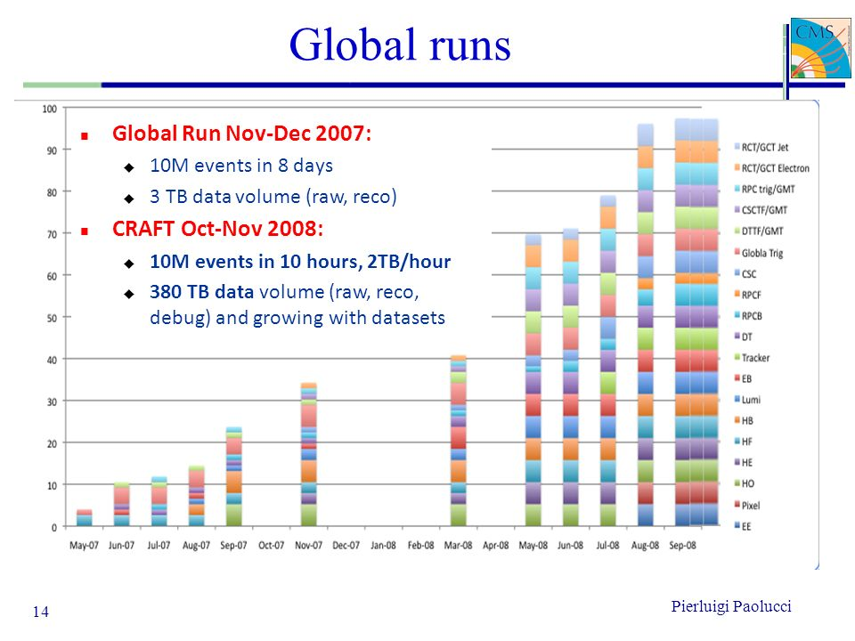 Global runs Global Run Nov-Dec 2007: CRAFT Oct-Nov 2008: