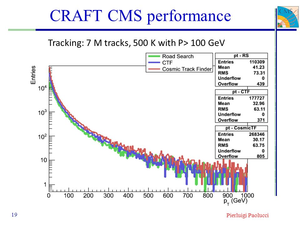 CRAFT CMS performance Tracking: 7 M tracks, 500 K with P> 100 GeV
