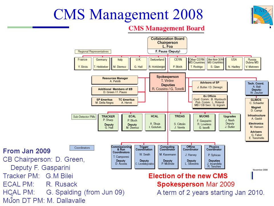 CMS Management 2008 From Jan 2009 CB Chairperson: D. Green,