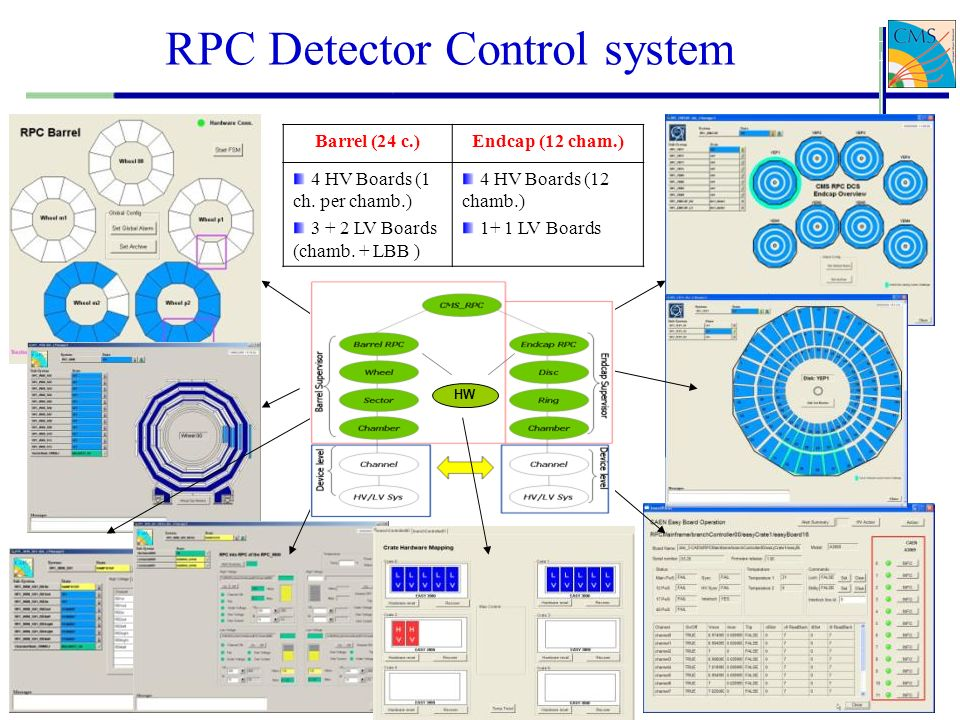 RPC Detector Control system