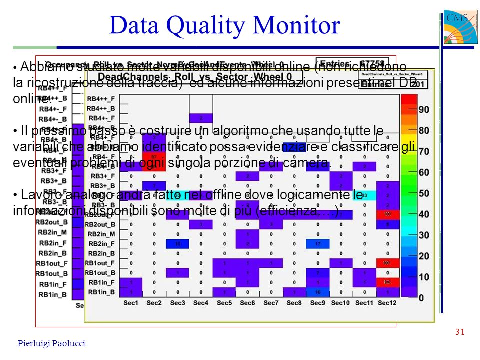 Data Quality Monitor