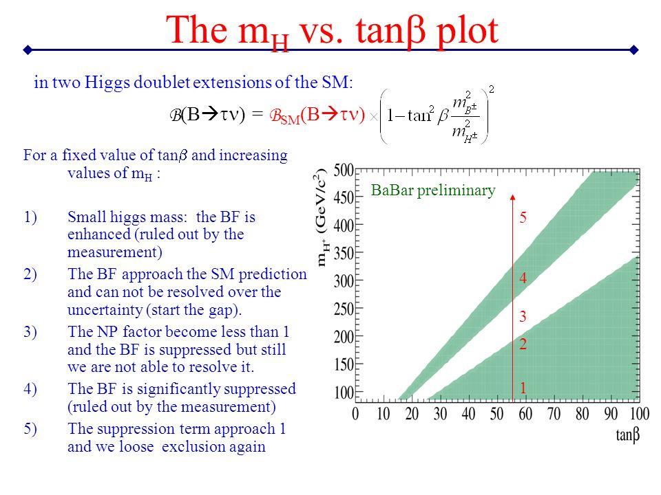 The mH vs. tanb plot B(Btn) = BSM(Btn)