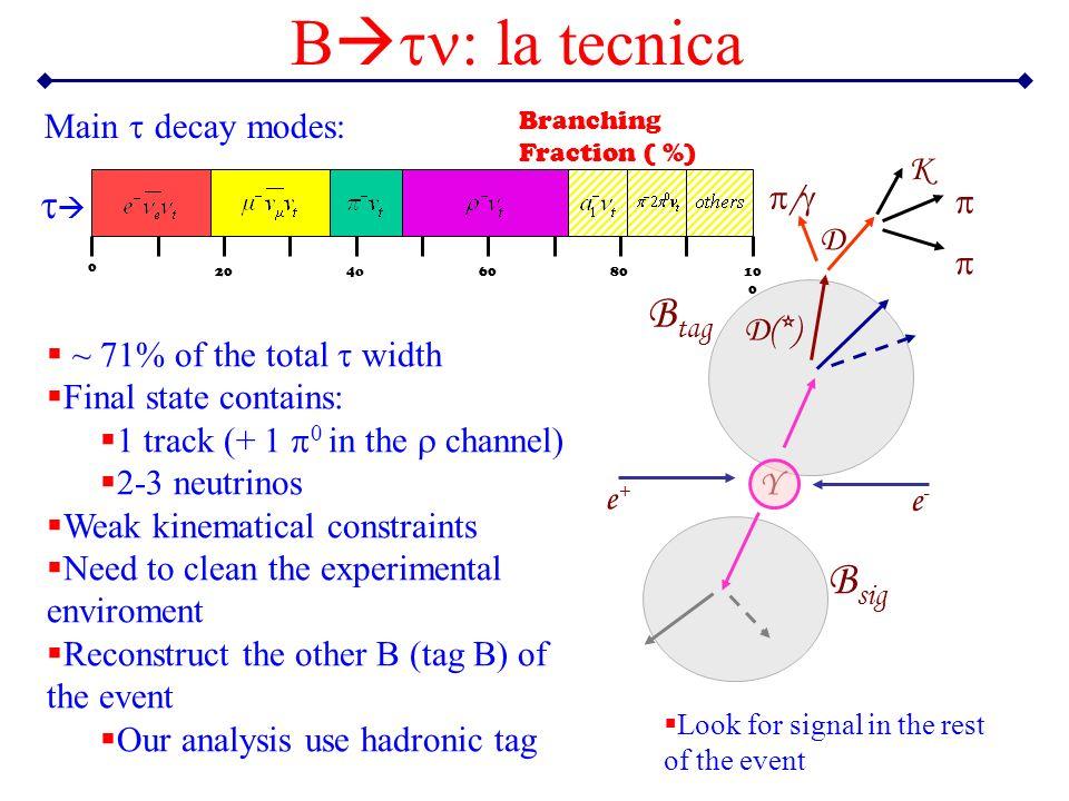 Btn: la tecnica Btag Bsig Main t decay modes: K /  D  D(*)