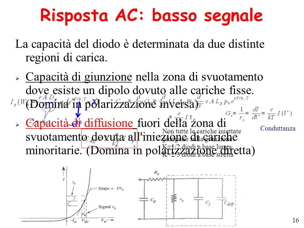 Risposta AC: basso segnale