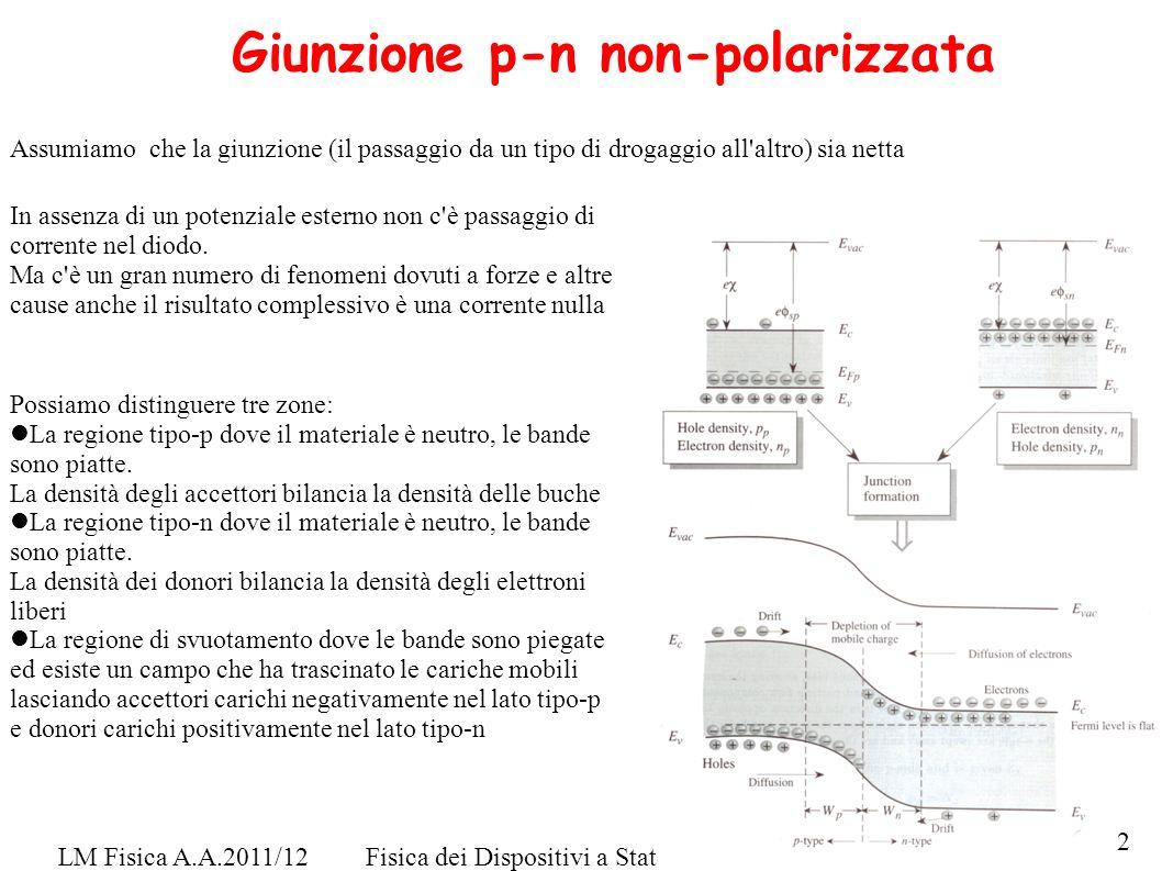 Giunzione p-n non-polarizzata