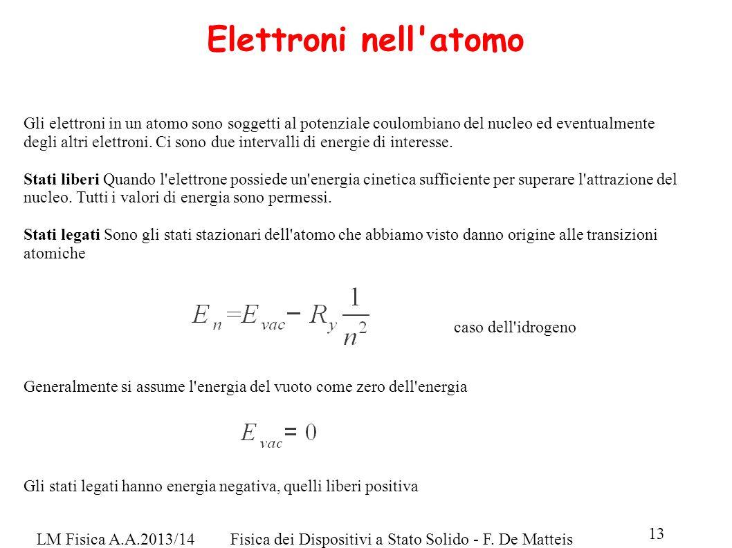 Elettroni nell atomo