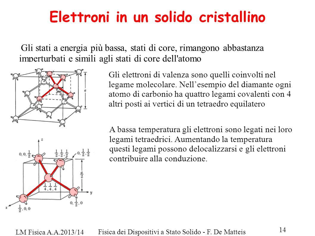 Elettroni in un solido cristallino