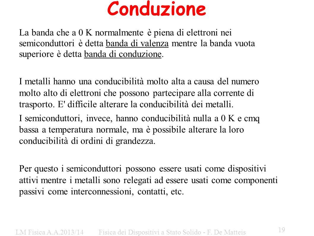Conduzione