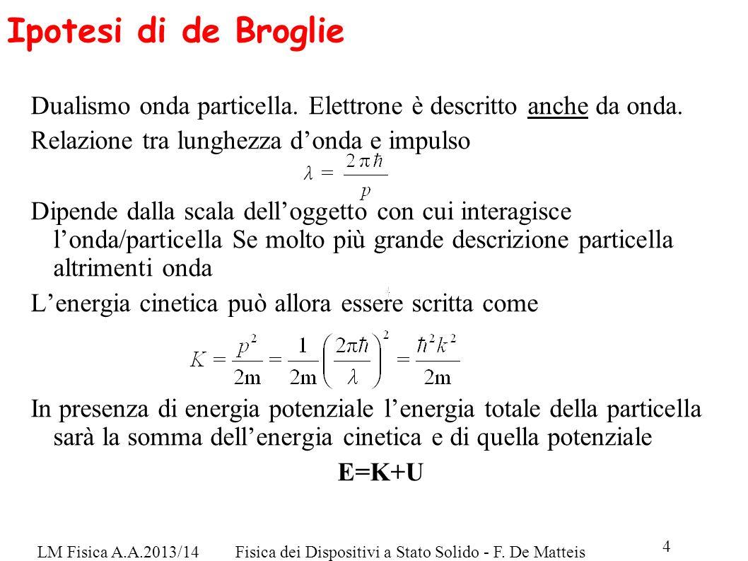 Ipotesi di de Broglie Dualismo onda particella. Elettrone è descritto anche da onda. Relazione tra lunghezza d'onda e impulso.