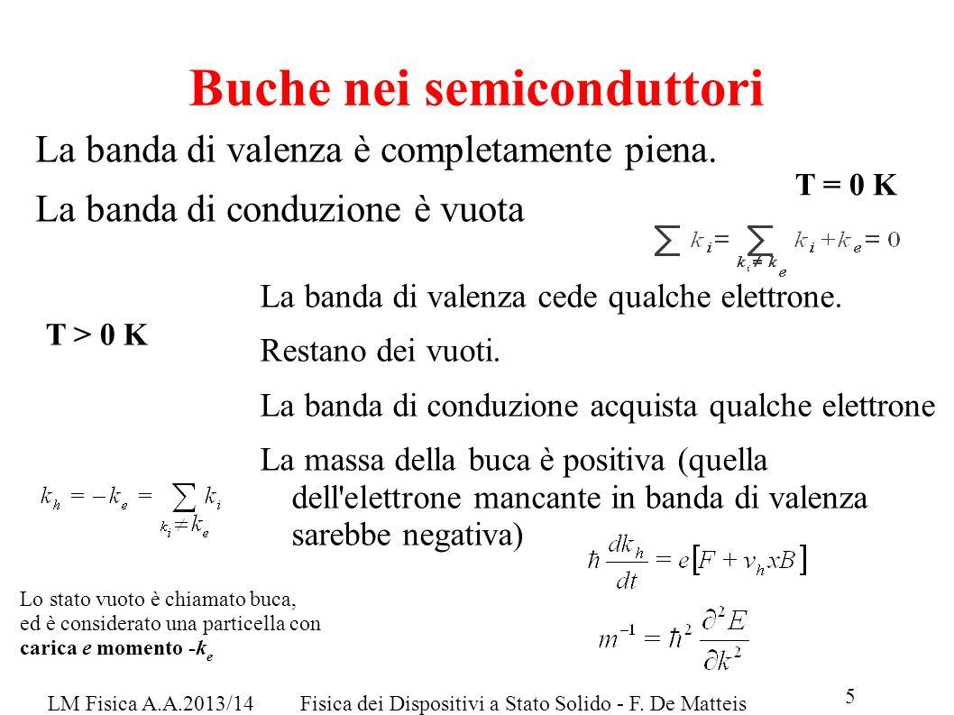 Buche nei semiconduttori