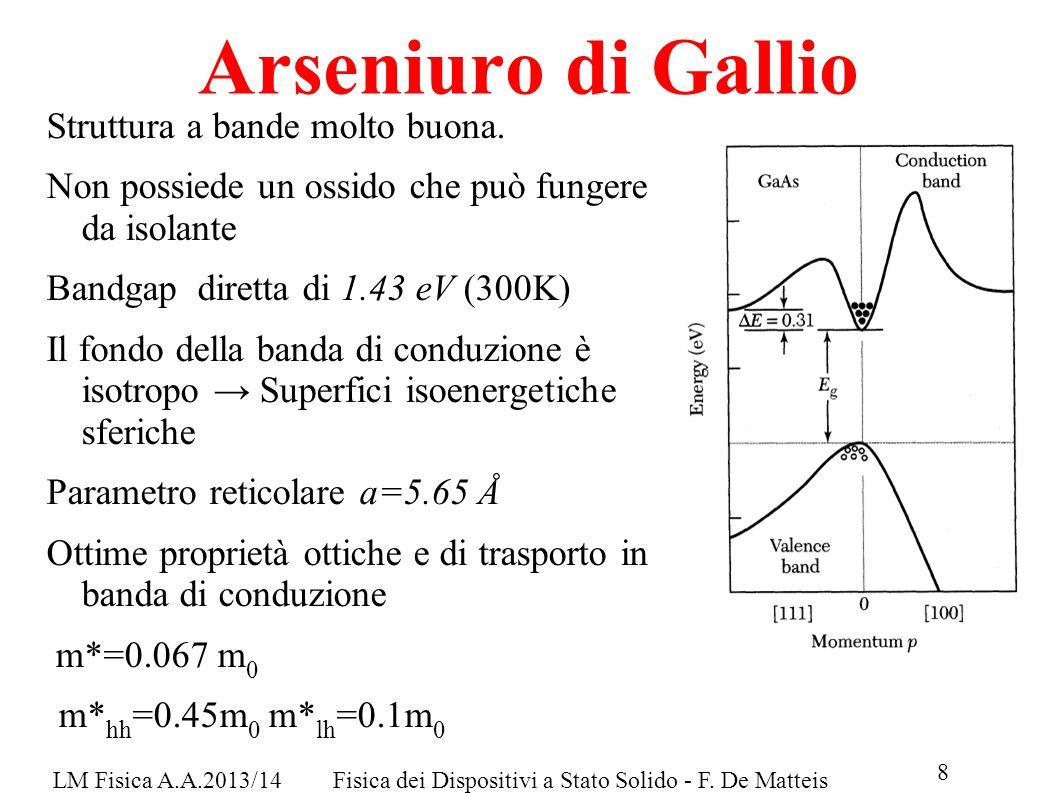 Arseniuro di Gallio Struttura a bande molto buona.