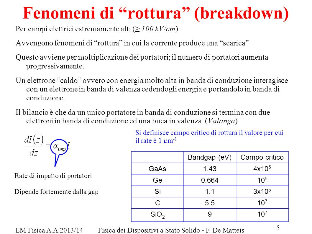 Fenomeni di rottura (breakdown)