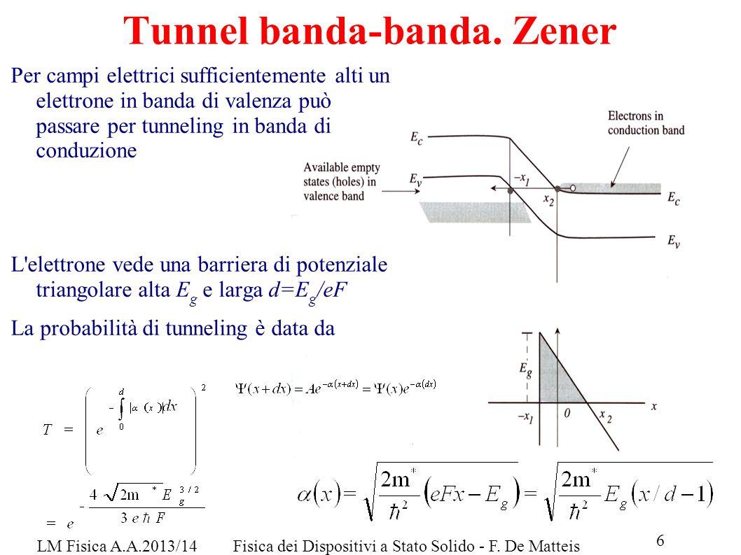 Tunnel banda-banda. Zener