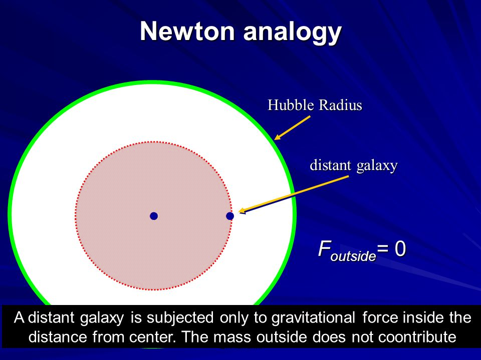 Newton analogy Foutside= 0 Hubble Radius distant galaxy