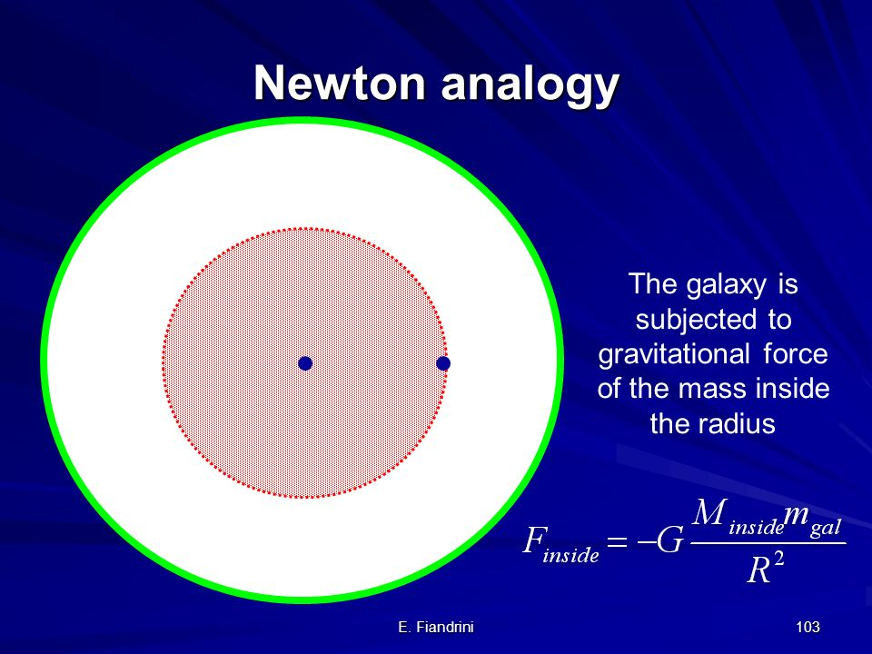 Newton analogy The galaxy is subjected to gravitational force of the mass inside the radius.