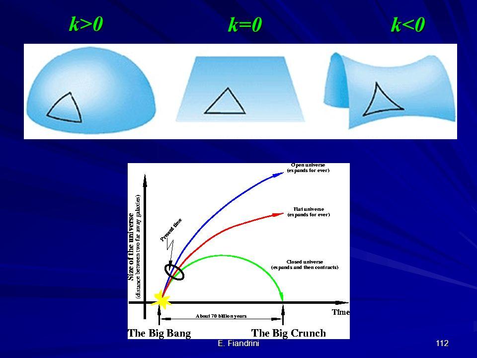 k>0 k=0 k<0 E. Fiandrini