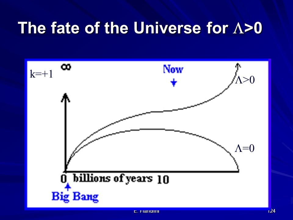 The fate of the Universe for >0