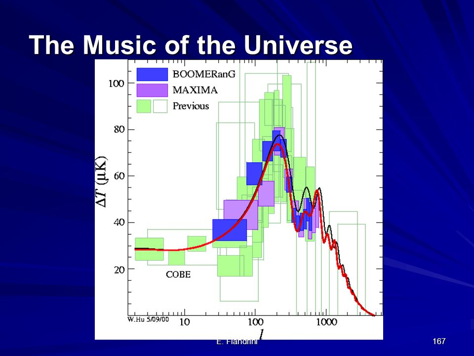 The Music of the Universe