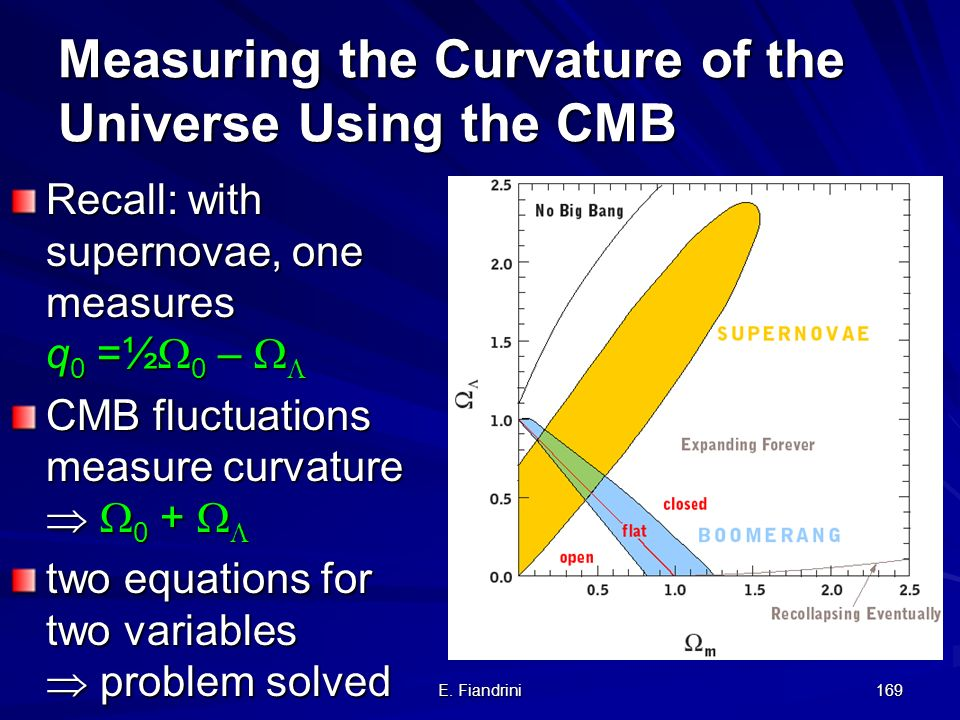 Measuring the Curvature of the Universe Using the CMB