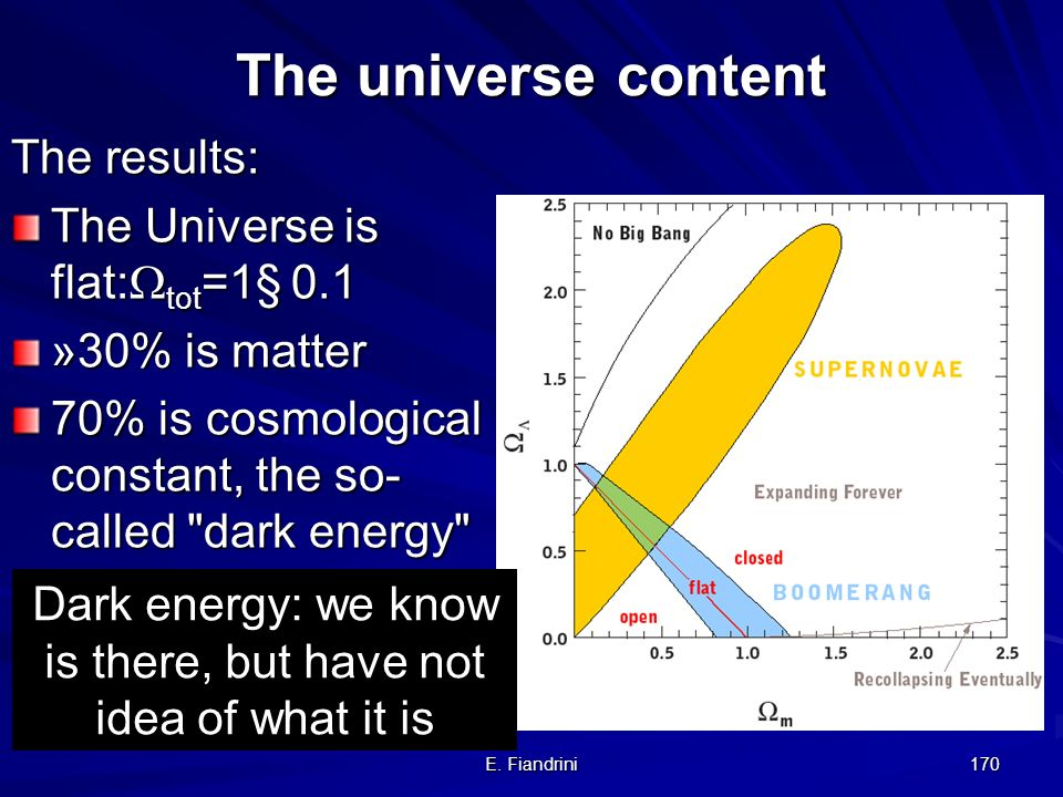 Dark energy: we know is there, but have not idea of what it is