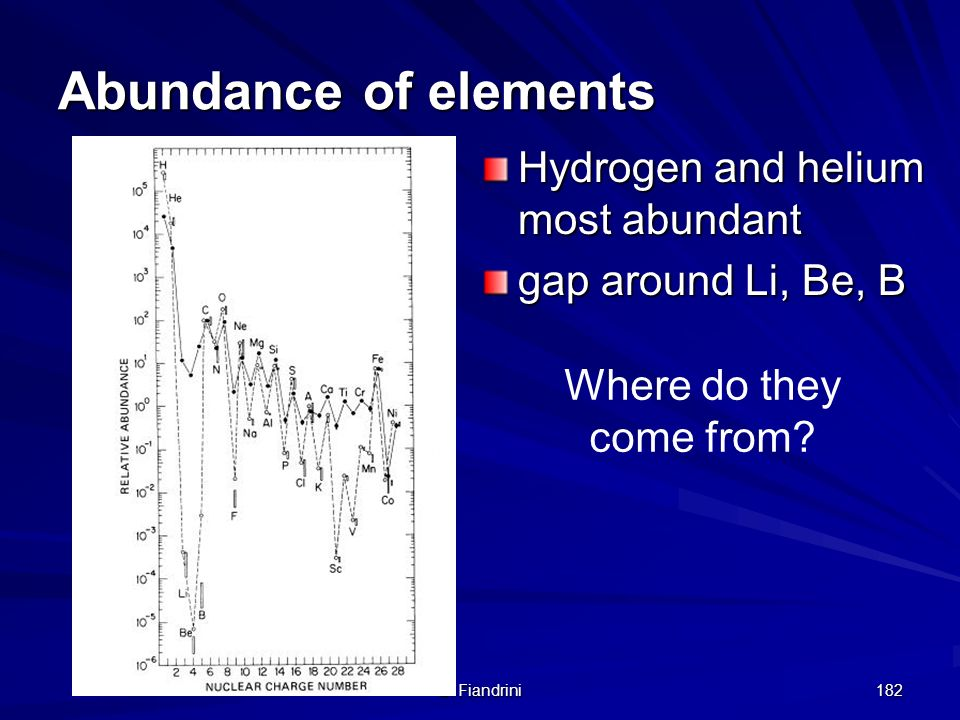 Abundance of elements Hydrogen and helium most abundant