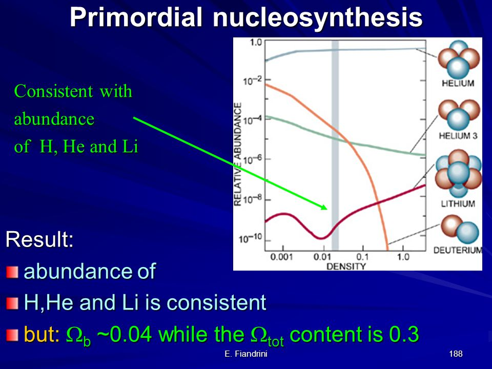 Primordial nucleosynthesis