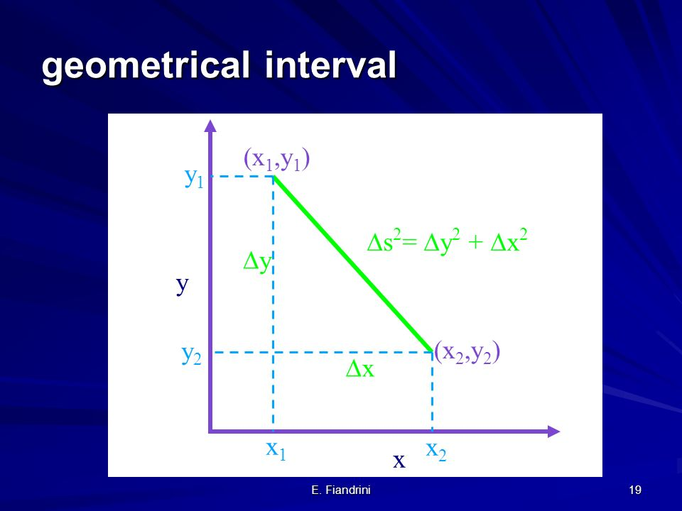 geometrical interval (x1,y1) y1 s2= y2 + x2 y y y2 (x2,y2) x x1