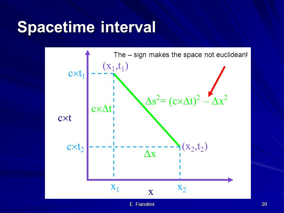Spacetime interval (x1,t1) ct1 s2= (ct)2 – x2 ct ct ct2
