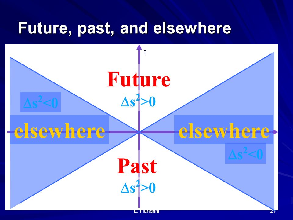 Future, past, and elsewhere