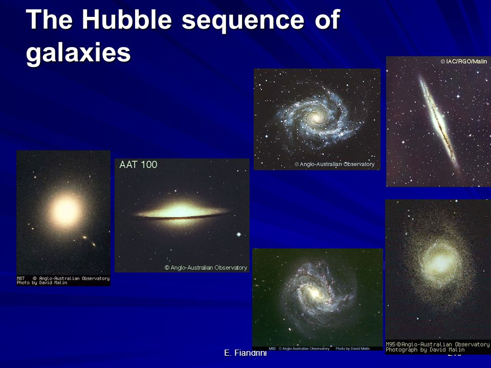 The Hubble sequence of galaxies